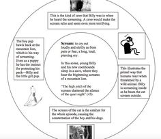 Use three concentric rings to have students pull out important words and themes from the text as a close reading activity.
