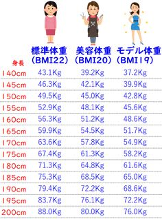 標準体重(理想体重・モデル体重・美容体重)やBMIの計算機 – 痩せTECH(ヤセテク)