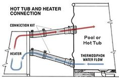 How the water heating works on the DIY hottub. From: tinygogo: Doug and Erin's wood-fired hot tub Outdoor Tub, Outdoor Baths, Outdoor Showers, Saunas, Pool Heater, Spa Heater, Stock Tank Pool, Water Heating, Gas Fires