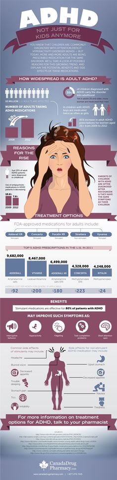 ADHD: Not Just for Kids Anymore (Infograph)