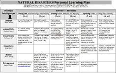 Natural Disasters Personal Learning Plan - Teacher's Marketplace, the online marketplace for teachers, by teachers, with original educational digital resources, lesson plans, worksheet, printables and more!