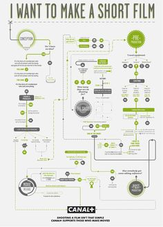 Flavorwire » Awesome Infographic: How To Make A Short Film Process of making a short film.