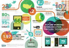 Comunicación y tecno