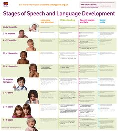 stages of speech and language development chart