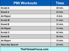 P90 workout length