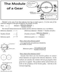 Gear Module Calculations Cheatsheet: