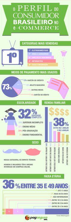 Perfil do consumidor brasileiro no e-commerce