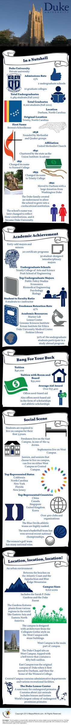Duke University Infographic