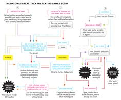 Chart: Dating in the Texting Era   TIME.com