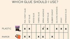 Finding the right glue for the job isn't always an easy task and if you get it wrong, your DIY project will fall apart before you even get started. Thankfully, DIY blog Design*Sponge has put together a chart describing which glue is best to use and when.