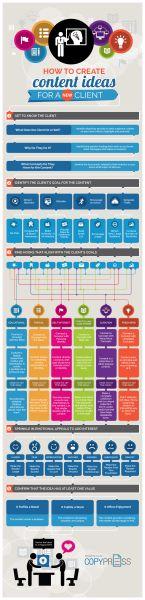 Brainstorming: How to Create Content Ideas for a...   Frases e infografias sobre marketing de contenidos recopilados por Eva Sanagustin