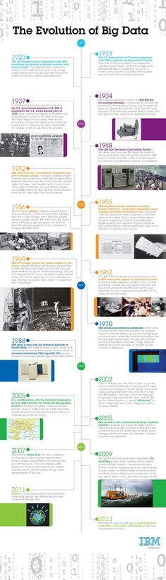 The evolution of BigData since 1919.   Learn more about Big Data this week at IBM's IOD2013 conference. #ibmiod
