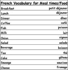 French Vocabulary Words for Meal Times and Food - Learn French