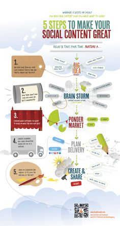 5 Steps To Great Social Content - #INFOGRAPHIC - #Social #Media #Content Finsbury Media