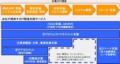 プロジェクト 調達 リスク - Google 検索
