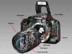 Las partes de la cámara fotográfica