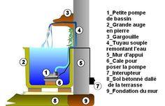 Installer une fontaine murale avec une gargouille au jardin Amazing Gardens, Beautiful Gardens, Water Wall Fountain, Modern Water Feature, Garden Waterfall, Store Layout, Aquarium Design, Water Walls, Water Filtration System