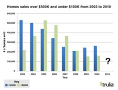 The rise and fall of pricey homes - what can we say, nobody wants to pay full price these days.