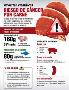 """Cientificos advierten: """"el riesgo de padecer cáncer de intestino es mayor para las personas que consumen habitualmente carne roja o procesada"""". #infografia #salud"""