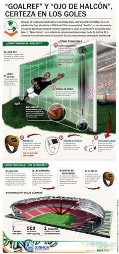 Tecnología de validación de goles del Mundial