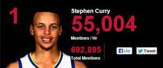 During the Monday's game, Stephen Curry was mentioned on social media 55,000+ times an hour. Click to view all the best Twitter reactions, GIFs & videos.