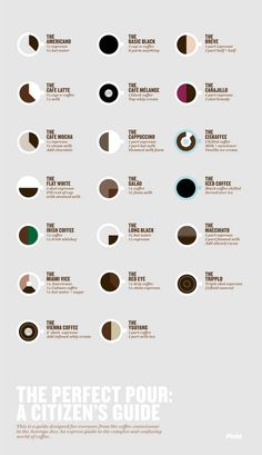 coffee infographic by geraldine