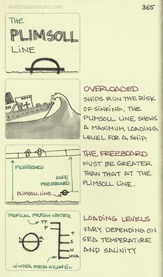The Plimsoll line. An internationally adopted system for ensuring ships aren't overloaded. Behavioral Economics, Knowledge Management, Boat Safety, Blooms Taxonomy, Deep Thinking, Medical Science, Art Lessons Elementary, Plimsolls, Life Advice