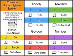 This article explores the most common rhythm syllable systems used in elementary music classrooms today and works through pros and cons for each method. Music Theory Lessons, Singing Lessons, Accord Piano, Elementary Music Lessons, Elementary Schools, Music Lesson Plans, Piano Teaching, Music Activities, Syllable