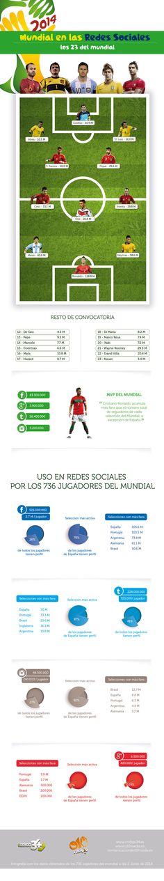 Los 23 de la Selección Mundial en las #redessociales Vota este post aquí >> http://www.marketertop.com/social-media/infografia-los-23-de-la-seleccion-mundial-en-las-redes-sociales/ #socialmedia #MundialBrasil #redessociales