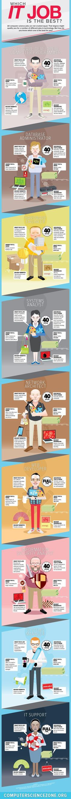 Which IT Job Is The Best? - #infographic