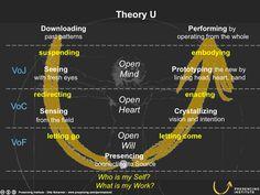 Theory U Slide