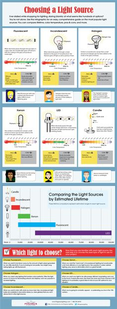 Check out our latest #infographic comparing fluorescent, halogen, incandescent, LED, xenon, and even candle light sources. It will help you understand the differences between the many options out there, so you can make an educated decision each time you purchase lighting.