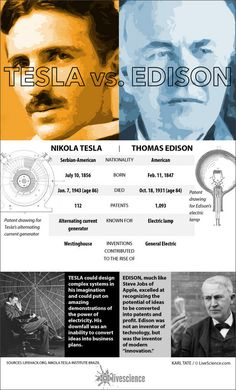 "Table compares Tesla and Edison facts. Edison was a prick! A real animal lover though, especially elephants. I mean he lived them ""well done"". Nikola Tesla, Tesla S, Weird Facts, Fun Facts, Strange Facts, Tesla Quotes, Tesla Coil, Quantum Physics, Albert Einstein"