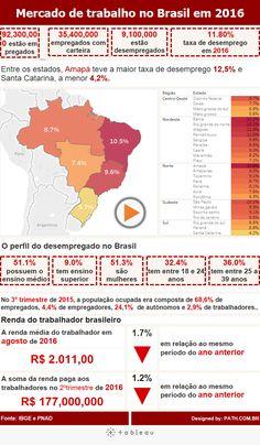 Tableau em ação: Acompanhe o panorama do mercado de trabalho no Brasil em relação ao mesmo período em 2015. Veja como está a taxa de desemprego no país. Acesse.