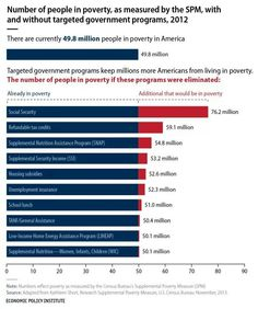 the social class of the united states if social security was to be cut there would be a lot more people in the lower class struggling to make ends meet every month.