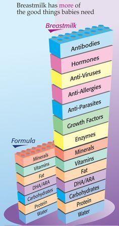 Breastmilk vs infant formula