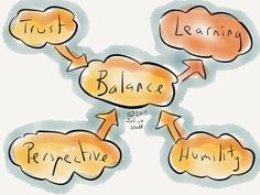 Balance and trust: working out loud