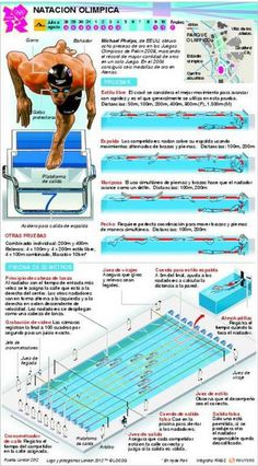 Deportes Olímpicos en Infografías - Taringa!