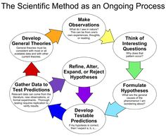 Scientists use the scientific method during experimental design. Components of this method include creating a hypothesis based on observations, identifying variables, performing the experiment,. What Is Data Science, Weird Science, Ged Study Guide, Scientific Method Worksheet, Task Analysis, Science Worksheets, Science Activities, Science Notes, Science Resources
