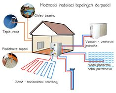 10 Best Geothermal Heat Pump Systems For Efficient Heating & Cooling Heat Pump Installation, Renewable Energy Companies, Heat Pump System, Geothermal Energy, Heat Exchanger, Heated Pool, Heating And Cooling, Swimming Pools, The Unit