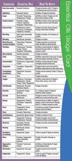 Essential Oils Usage Cards 4x9 #EssentialOils #Aromatherapy