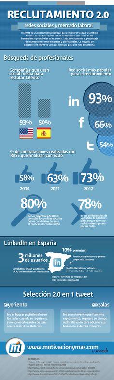 Reclutamiento 2.0: RRSS y mercado laboral #infografia #infographic #socialmedia
