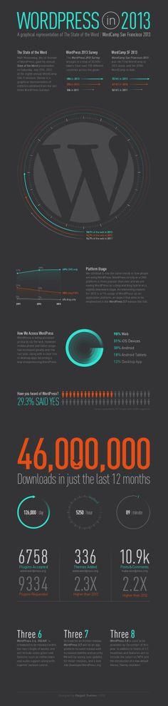 WordPress in 2013 #infografia #infographic #socialmedia