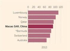 마카오의 기적, 1인당 GDP 세계 4위로 껑충..스위스 추월