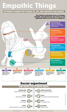Empathic Things #ioT #infography