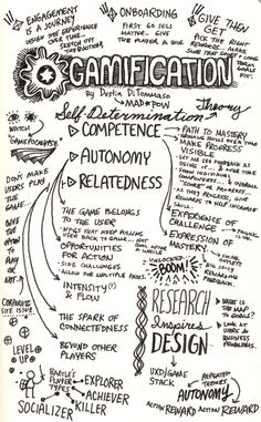 This mind map looks at gamification through the lens of Self-Determination Theory. In it, the intrinsic motivation is based on three principles: competence, autonomy and relatedness. #mindmap #doodle