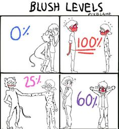 Marinette alone accounts for 60% of the blush level? That's a lot of blood rushing to her face