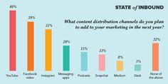 State Of Inbound. 2019 Marketing Statistics, Trends & Data — The Ultimate List of Digital Marketing Stats #socialmedia #sozialemedien #smm #socialmediamarketing
