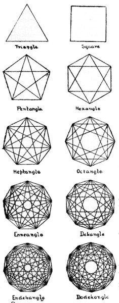 Progression in Sacred Geometry