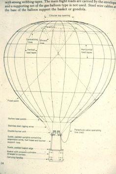 hot balloon diagram - Google Search | comp | Pinterest